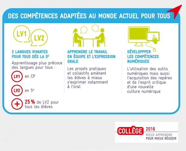 L'essentiel du #Collège2016 : des compétences adaptées au monde actuel pour tous #LeGrandRDV..